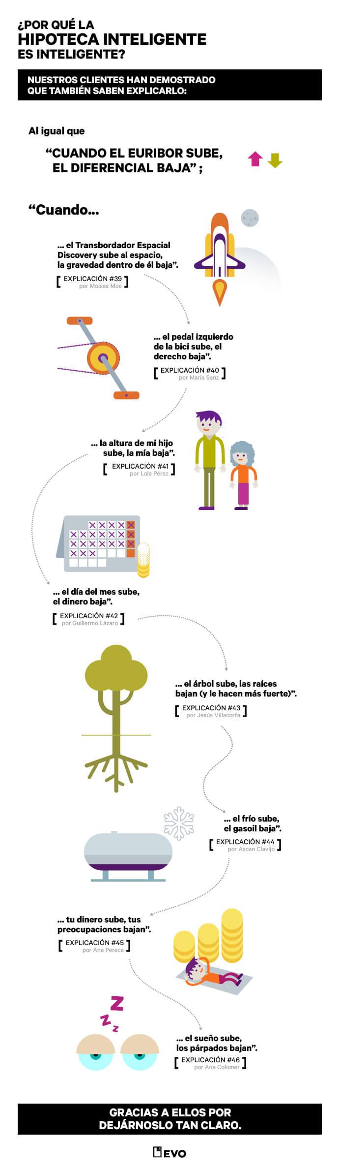 EVO_100maneras_infografia_2
