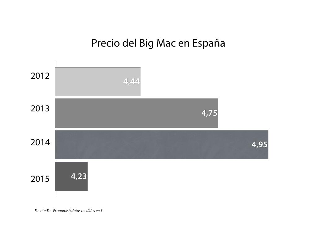 Indice Big Mac España